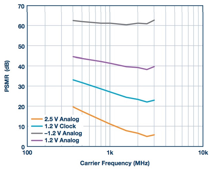 Analyzing and Managing the Impact of Supply Noise and Clock Jitter