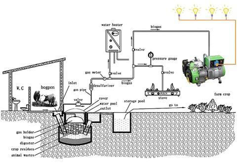 Biogas plant schematic