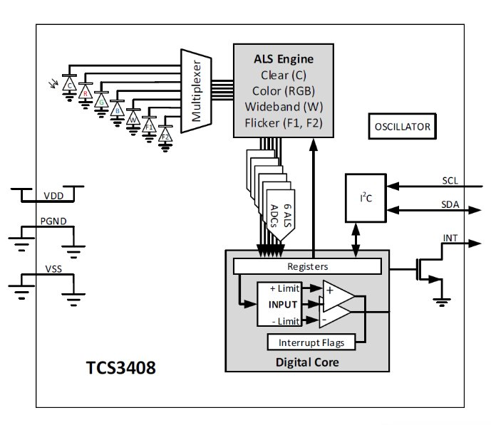 Block Diagram for TCS3408