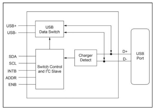 Block diagram for the PI3USB9201.