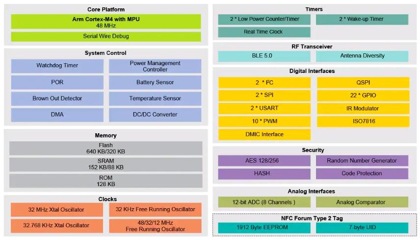 Block diagram for QN9030 and QN9090 MCUs