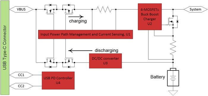 Block diagram of an example of a USB PD charging solution