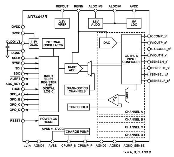 Block diagram for the AD74413R