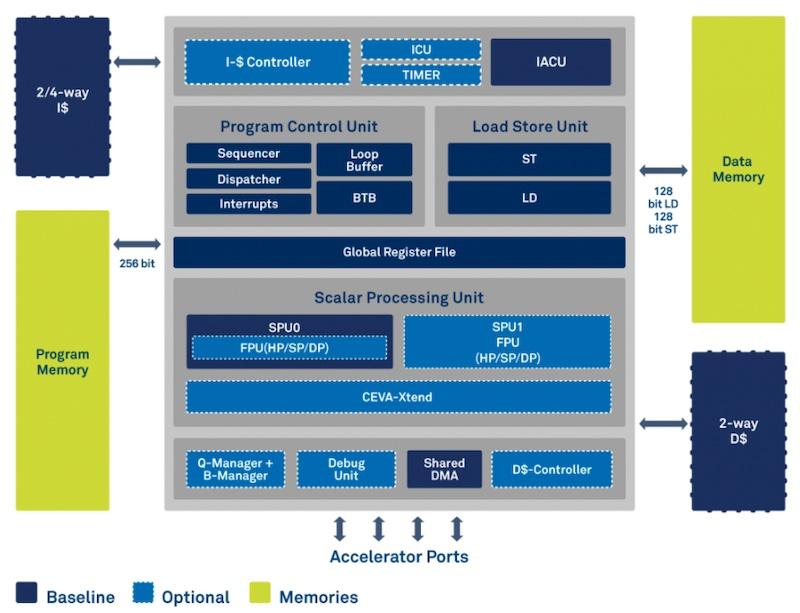 Block diagram for the CEVA-BX DSP core