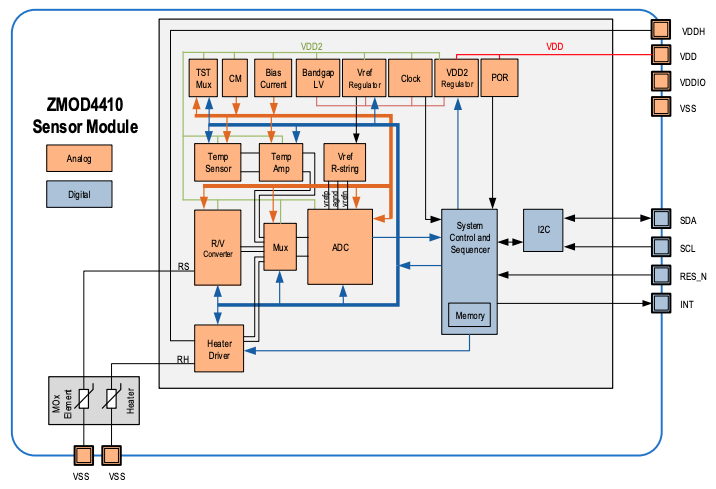 Block diagram for the ZMOD4410