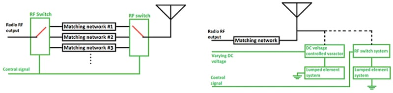 Block diagram for two types of active antennas