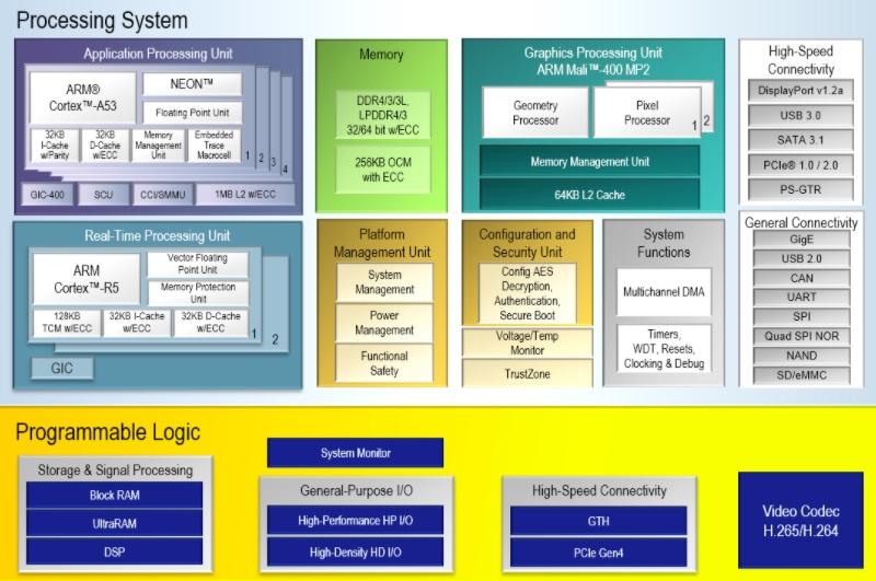 Block diagram of Zynq UltraScale+ EV