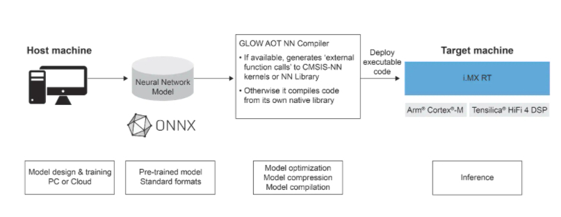 Block diagram of eIQ-GLOW