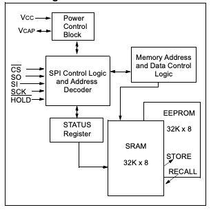 Block diagram of 48L256 (256Kb SPI).