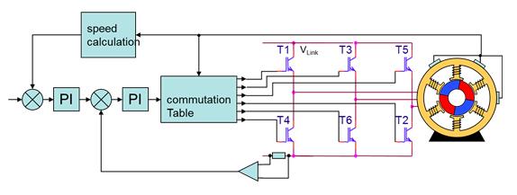 Block diagram of BLDC motor control implementing hall-sensors.