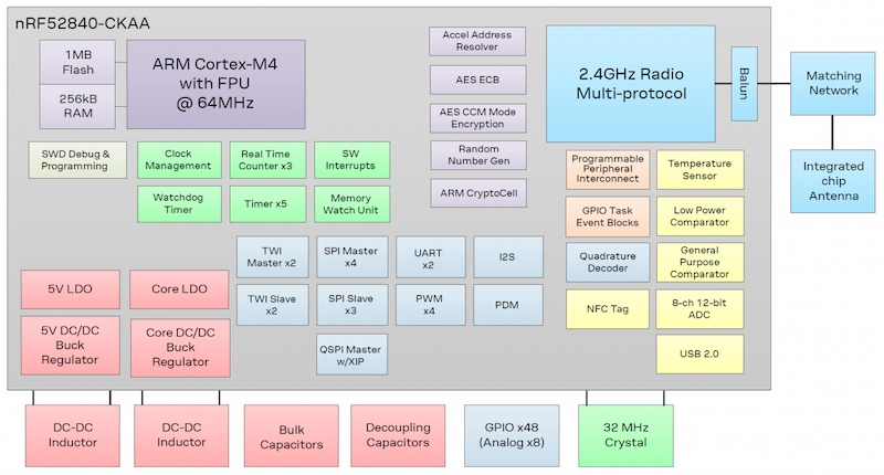 Block diagram of BMD-380 BLE 5 SoC module