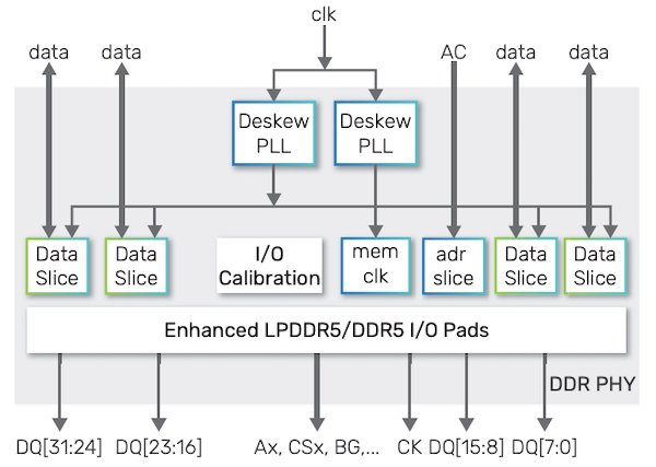 Block diagram of Cadence's LPDDR PHY IP