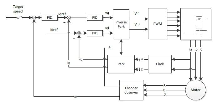 Ways To Control The Velocity Of Servo Motors  Ics  Mcus  And Even Arduino