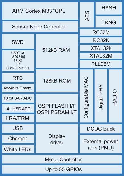 Block diagram of DA1469x.