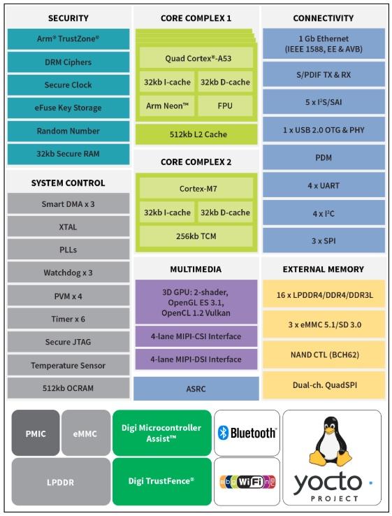 Block diagram of Digi's ConnectCore 8M Nano