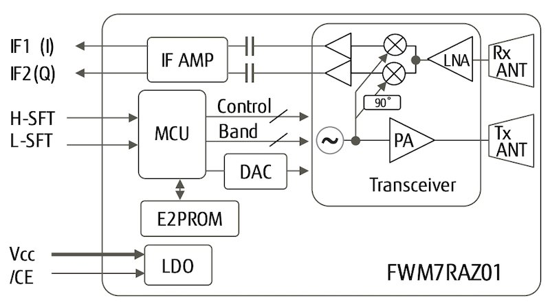 Block diagram of FWM7RAZ01
