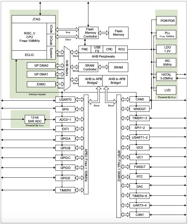 Block diagram of GD32VF103