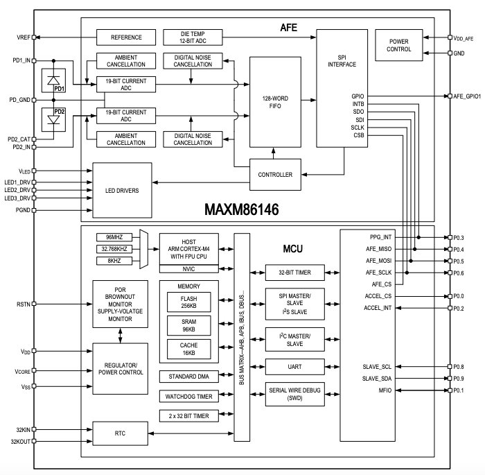 Block diagram of MAXM86416