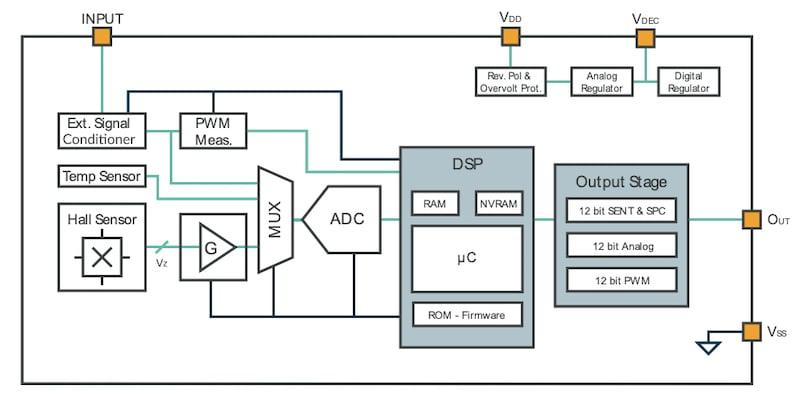 Block diagram of MLX91377