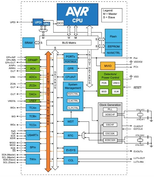 Block diagram of Microchip's new AVR128DB28/32/48/64 automotive MCUs
