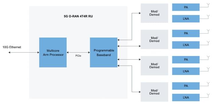 Block diagram of NXP's 5G radio units (RUs)