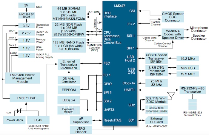 Block diagram of NXP's i.MX27 IP camera