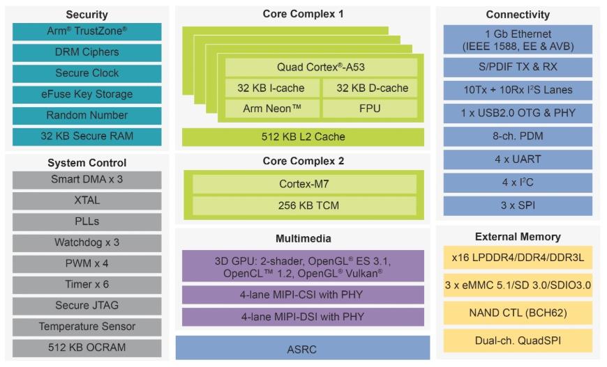 Block diagram of NXP's i.MX 8M Nano.