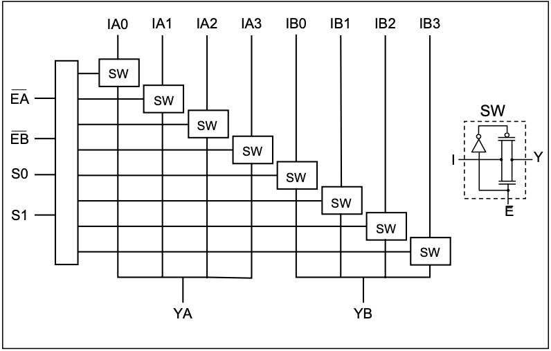 Block diagram of PI3B3253