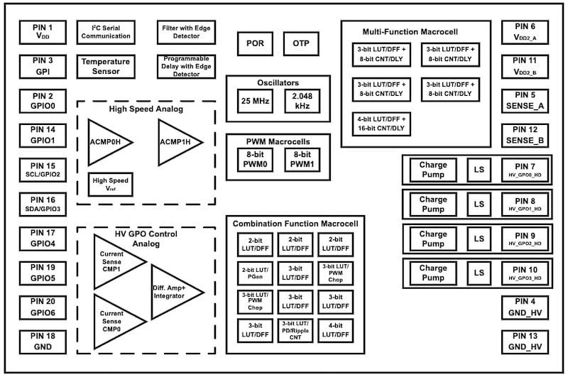 Block diagram of SLG47105