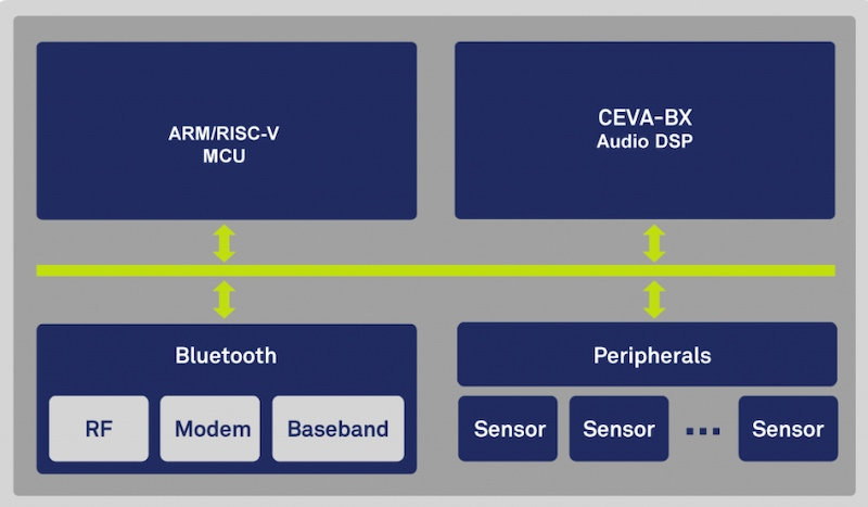 Block diagram of SenslinQ's hardware platform