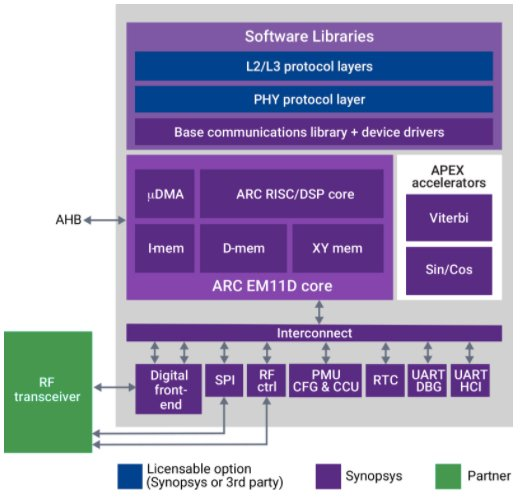 Block diagram of Synopsys' ARC IoT communications IP subsystem at the heart of low-power IoT modems