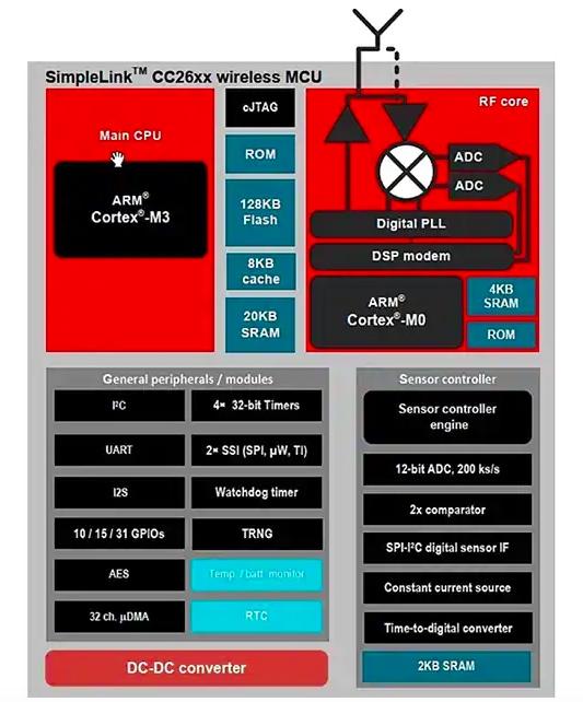 Block diagram of TI's CC26xx series of SimpleLink SoCs