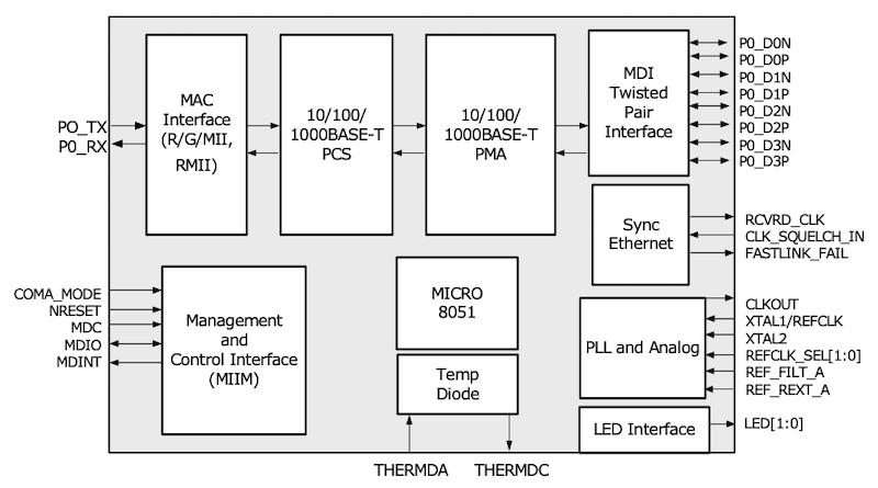 Block diagram of VSC8541RT