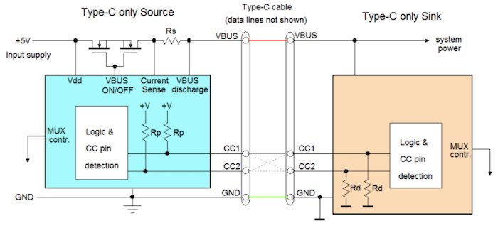 Block diagram of a USB Type-C source to sink without power delivery