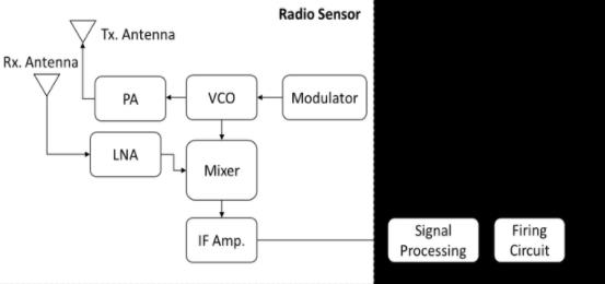 Block diagram of a basic radio altimeter