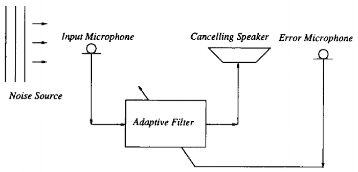 Block diagram of a typical ANC system