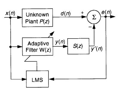 Block diagram of an ANC system modeling the cancelation path by a transfer function S(z)