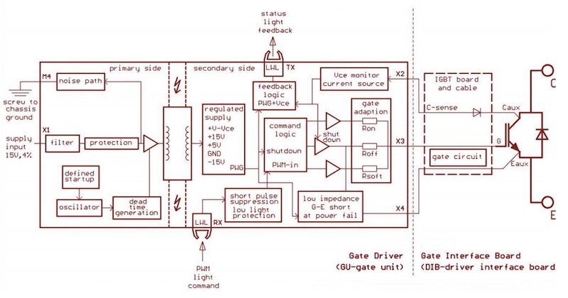 Block diagram of gate driver board and its IGBT.
