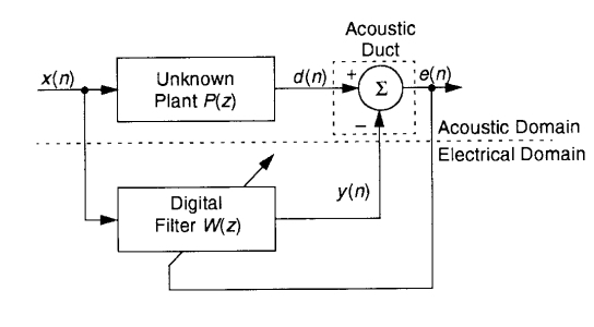 Block diagram of how an adaptive algorithm can minimize the power of the sound field