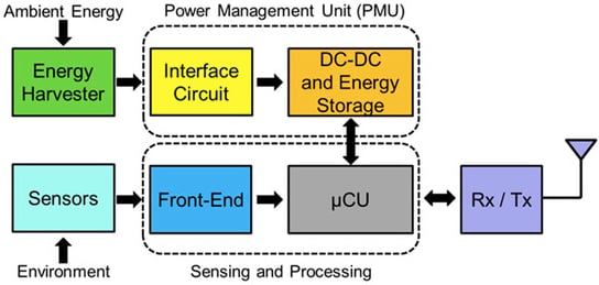 Block diagram of how an energy-autonomous IoT device might work