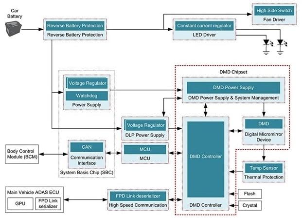 Block diagram of including a DLP chipset