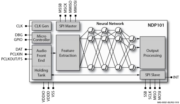 Block diagram of the NDP101 neural decision processor