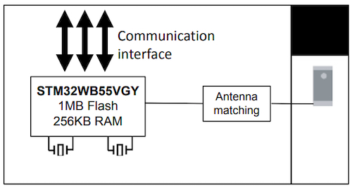 Block diagram of the STM32WB5MMG module