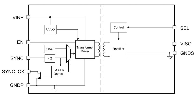 Block diagram of the UCC21050