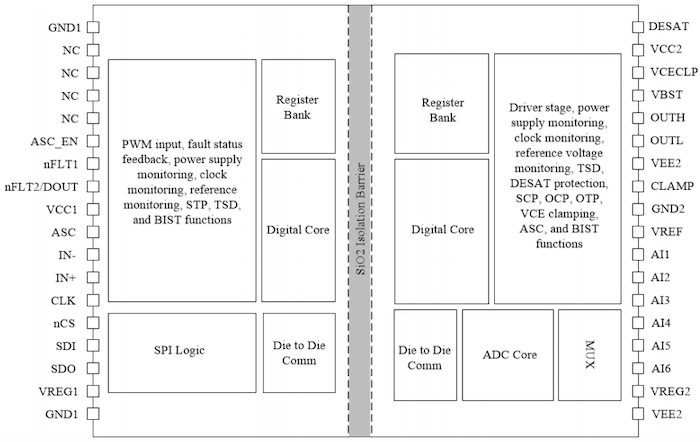 Block diagram of the UCC5870-Q1
