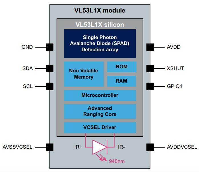 Block diagram of the VL53L1X