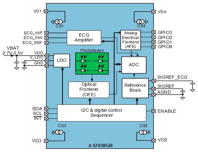 Block diagram of the AS7038GB