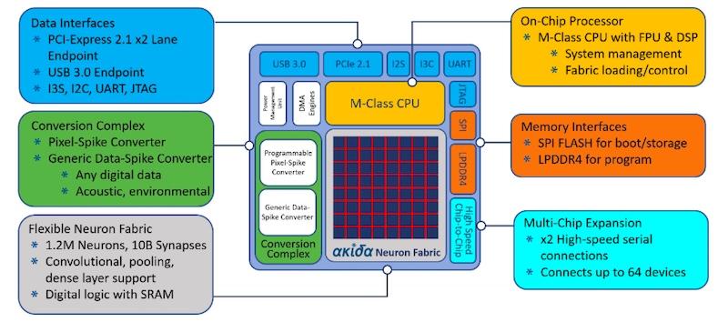 Block diagram of the Akira neuromorphic SoC