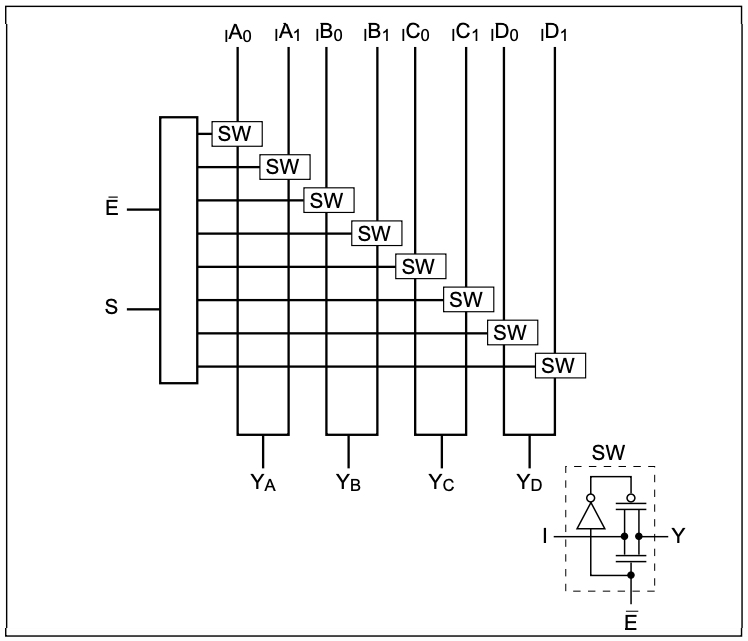 Block diagram of the PI3B3257