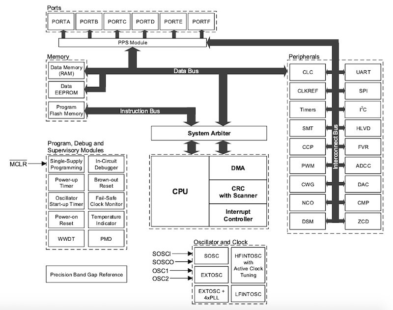 Block diagram of the PIC18-Q43 family